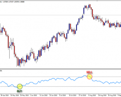 Immagine Top 3 Indicatori Forex per Principianti: Stochastic, RSI, Moving Average