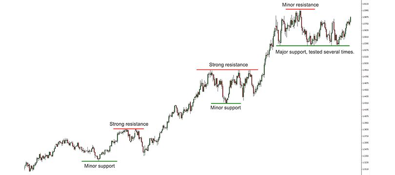 Immagine Forex Trading: Supporti e Resistente