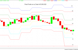Forex Trading Pivot Point