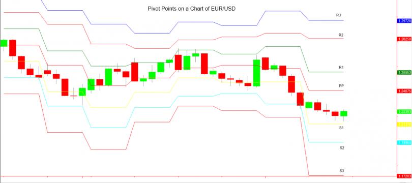 Immagine Forex Trading: Cosa Sono i Pivot Point e Come si Usano