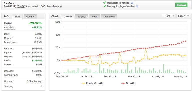 EvoForex Expert Advisor Forex Trading MyFxBook