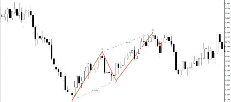Immagine Introduzione all'Analisi Grafica nel Forex Trading