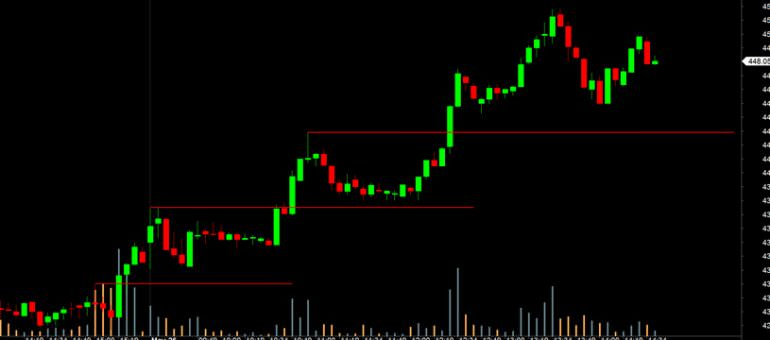 Immagine Forex Trading Intraday: Top 7 Consigli