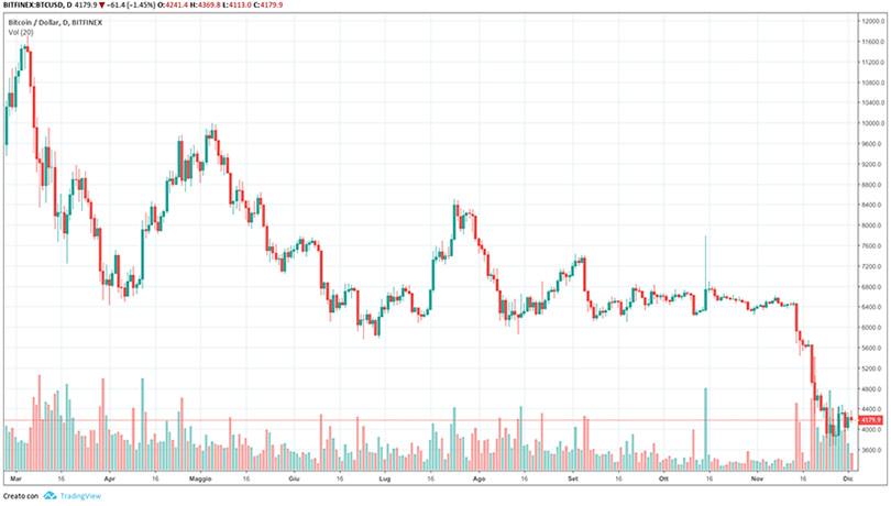 bitcoin-dollaro-1-dicembre-2018