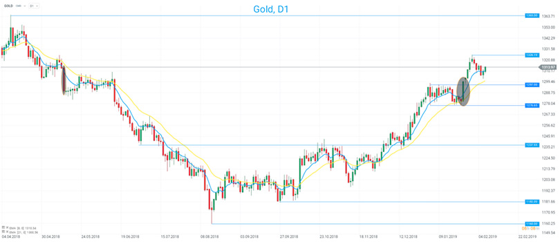 gold-xtb