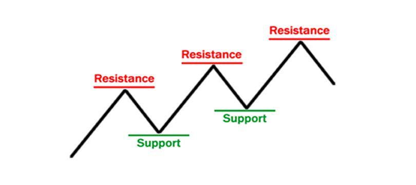 Immagine Supporti e Resistenze: Cosa Sono, a Cosa Servono, Come Calcolarli