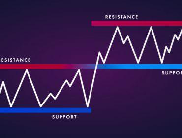 Immagine Come Ottenere Supporti e Resistenze Dinamici