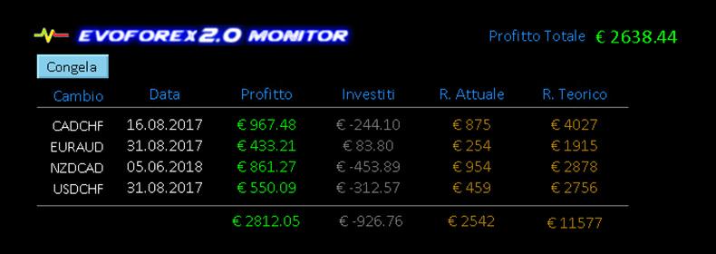 EvoForex Expert Advisor Forex Trading Guadagni