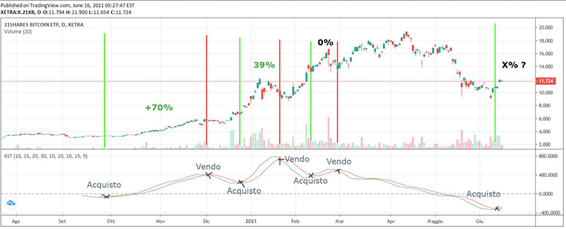 trading-bitcoin-indicatore-KST