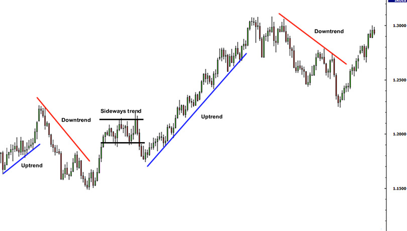forex-trading-trend-line